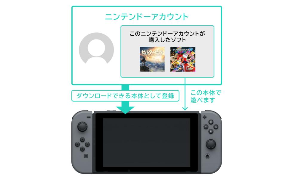 【議論】ゲーム毎に「ダウンロードできる本体」を変えることは可能?任天堂にメールで聞いた結果・・・