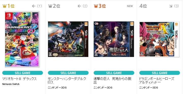 【朗報】TSUTAYAランキングで『マリオカート8DX』が1位、『モンスターハンターXX』が2位に!任天堂ハードの勢い止まらないなwwww