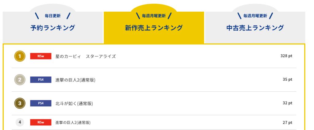 【朗報】コング新作売上げランキング1位に『星のカービィ スターアライズ』がランクイン!ニンテンドースイッチ版『進撃の巨人2』も4位と健闘している模様!!!